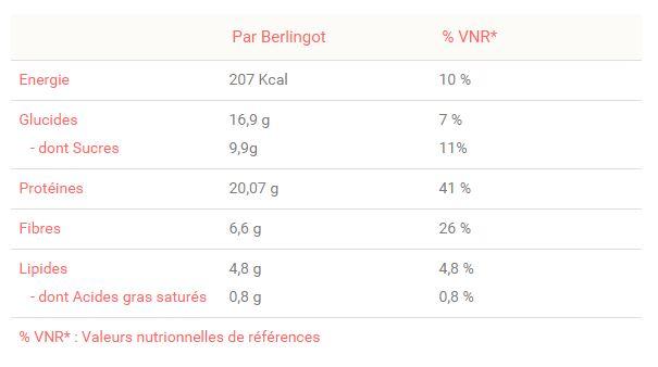 Liste des valeurs nutritionnelles d'un berlingot